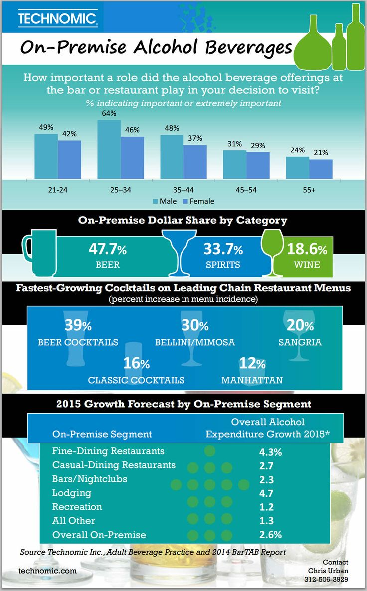 Technomic 2015 Bar and Restaurant Alcohol Sales Growth Infographic