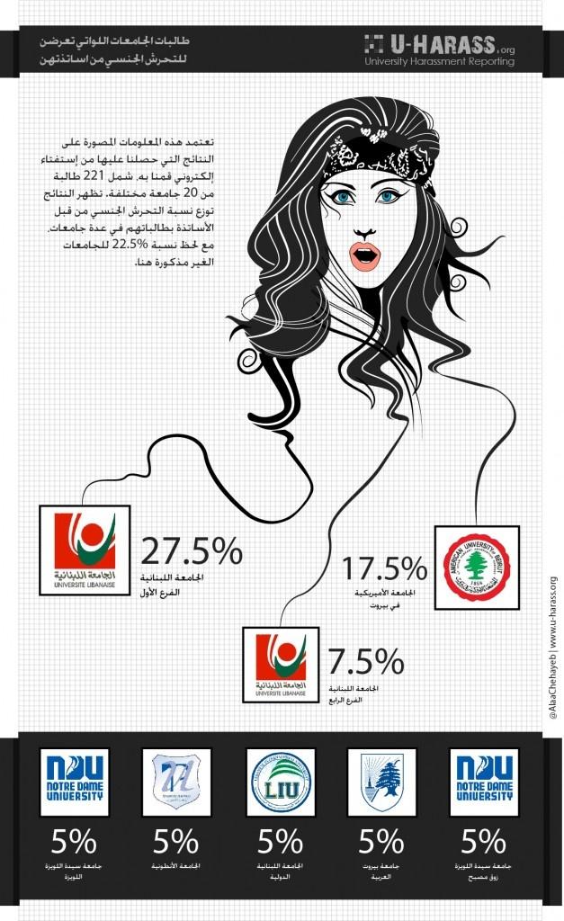 Sexual Harassment in Lebanese universities