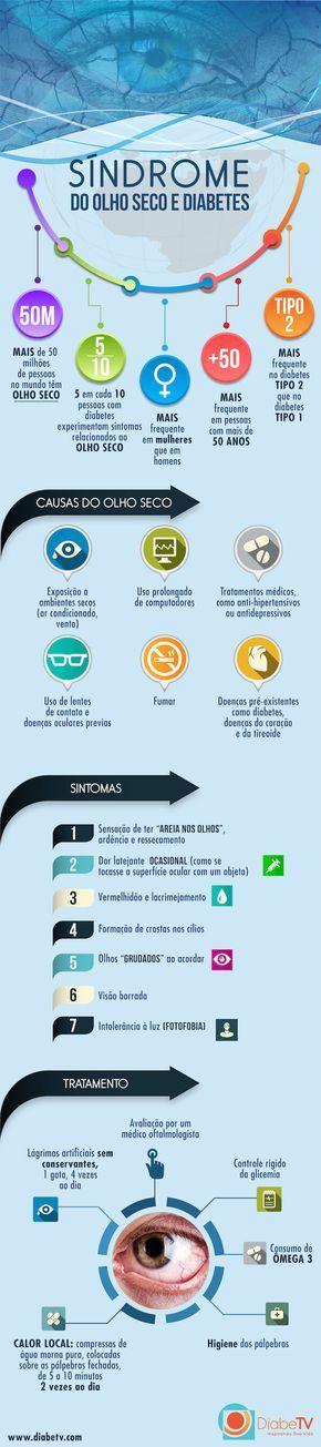 A síndrome do olho seco e o diabetes!!!  :)