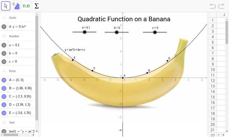 Quadratic Function On A Banana Quadratics Quadratic Functions