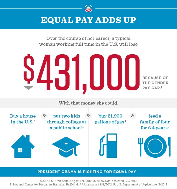 Equal pay for equal work adds up