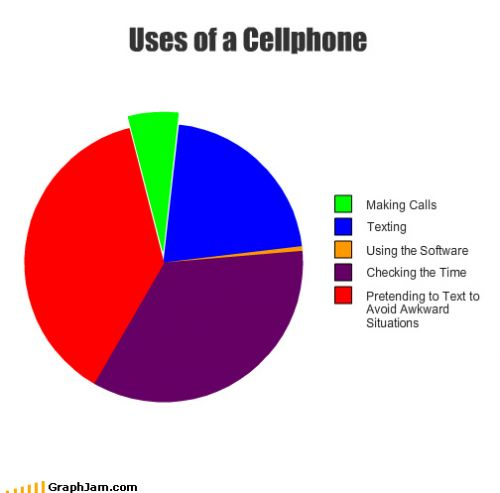 Uses Of A Cellphone - Funny Facts