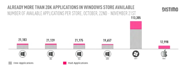 Windows 8 App Store Has 3 Times As Many Downloads As Apple's Mac Store, But Only One-Fifth The Revenues, Says Distimo