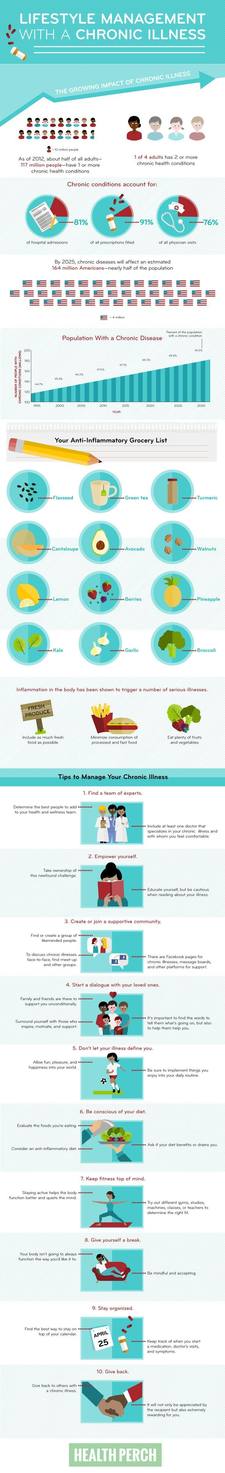 Lifestyle Management with a chronic pain condition or chronic illness - this infographic steps you through some statistics about chronic pain and areas of your lifestyle that you will need to modify and/or monitor.
