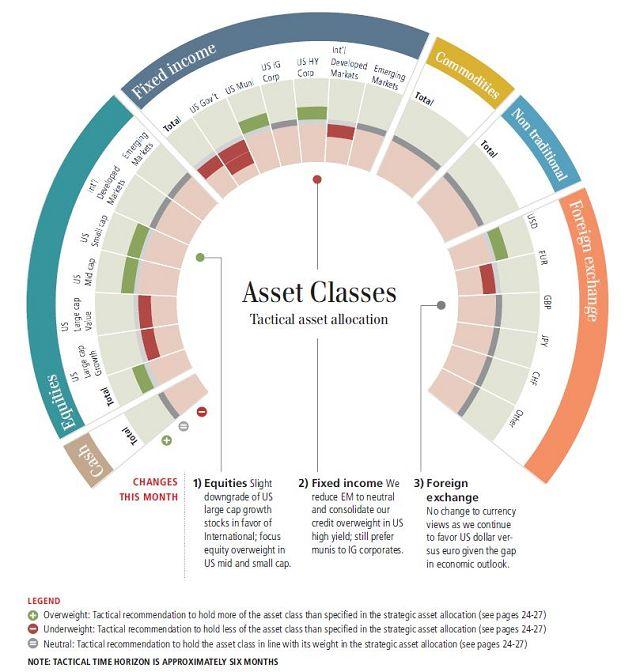 Ubs Tactical Asset Allocation Wheel Info Art Digital