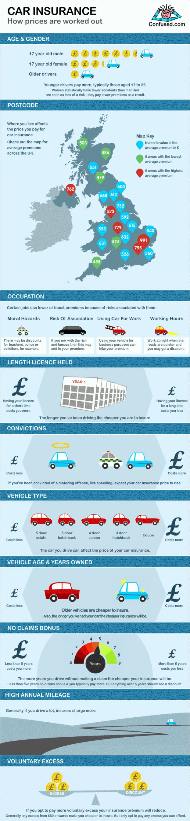 Car insurance prices in the United Kingdom depends on where you live. This infographic takes a closer look at the prices of different car insurances a
