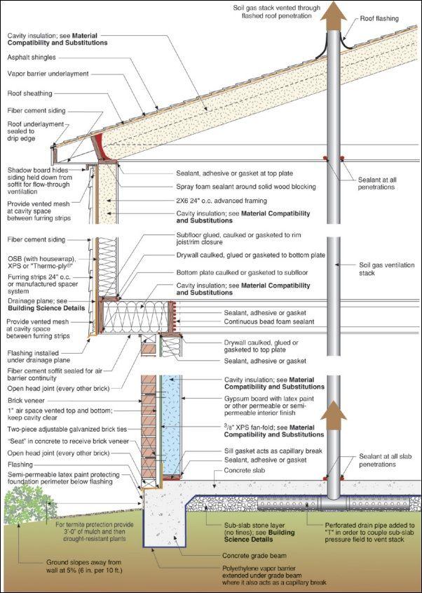Houston Profile Jpg Construction Details Pinterest