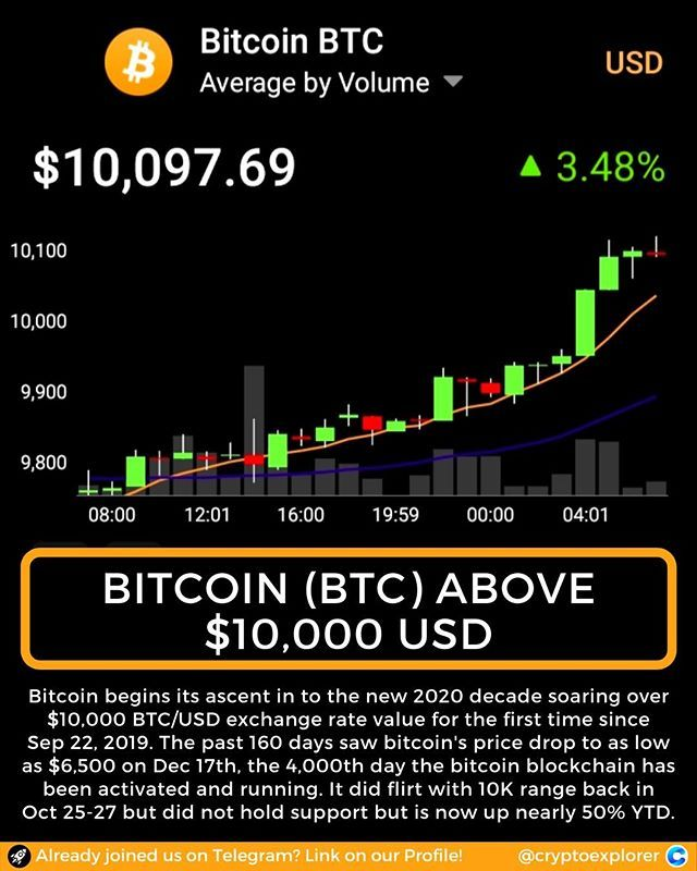 [] Nowcasting the Bitcoin Market with Twitter Signals