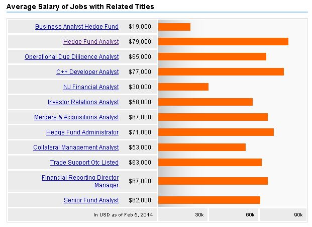 Salary Of Hedge Fund Analyst How To Become A Hedge Fund Analyst Finance Jobs Fund Analyst
