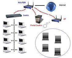 instalacion de redes