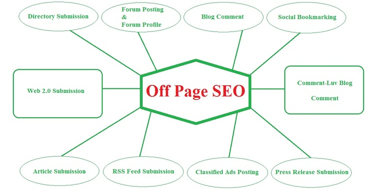 Our Off Page SEO