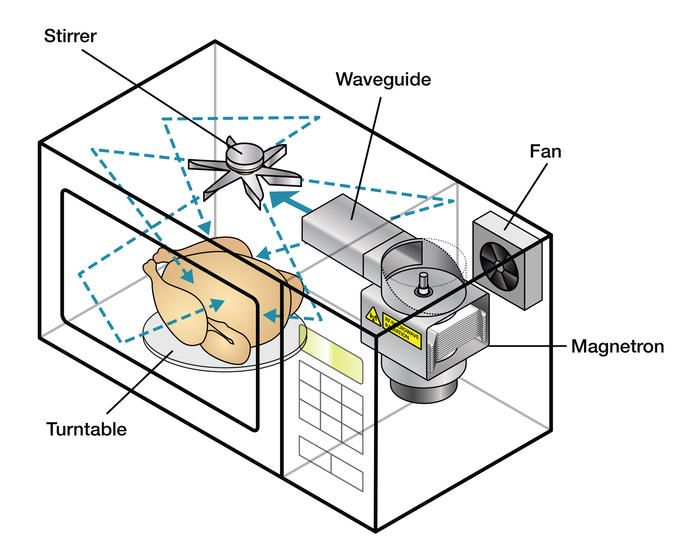 Conventional Microwaves Contain A Tube Source That Floods The Cavity With  Energy To Heat It.