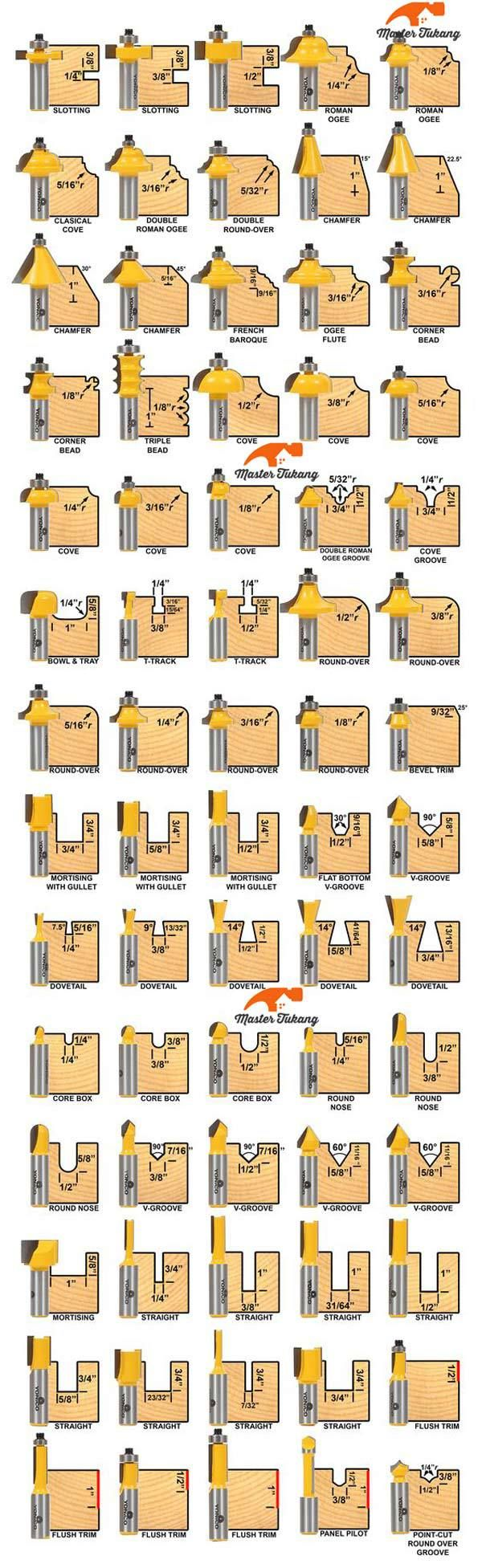 Jenis Jenis Power Tools : jenis, power, tools, Berbagi, Jenis, Profil, Router, Router,