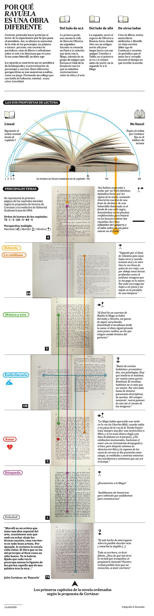 Instrucciones para leer Rayuela, de Julio Cortázar.