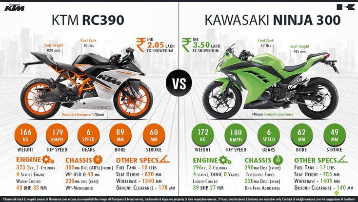 Kawasaki Ninja Vs Ktm Rc