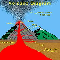 17 Best images about Volcano's on Pinterest