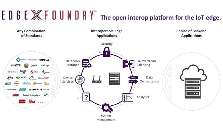 EdgeX, An Open Interop Platform for the IoT Edge
