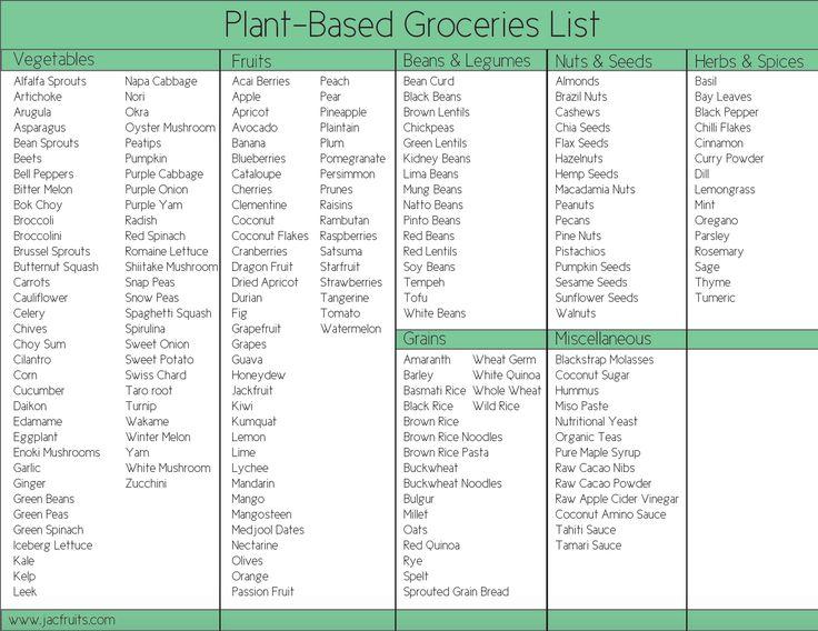 The 25+ best Plant paradox food list ideas on Pinterest ...