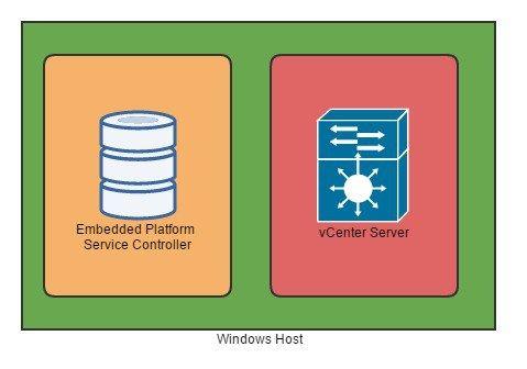 vcenter Server Backup