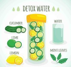 The body normally has its own ways of getting rid of toxins through the liver, kidneys, lymphatic system and skin. Natural Detox diets focus on decreasing the intake of these toxins and boosting the body's natural toxin removing ability at the same time.