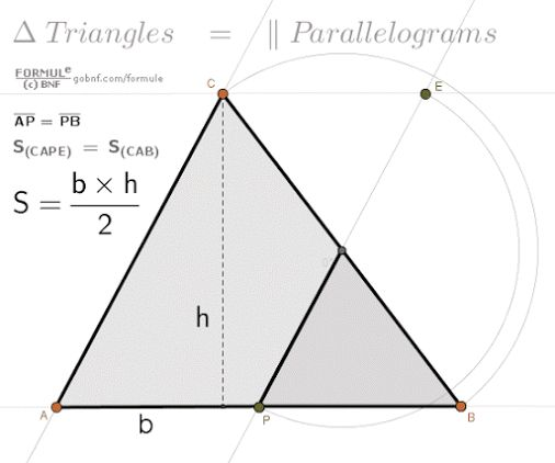 △ Triangles = || Parallelograms  Area of triangle CAB = Area of parallelograms CAPE (with the same height)  S=Area; P=MidPoint of AB;  See also: Area of…  -  Formule by BNF: Google+