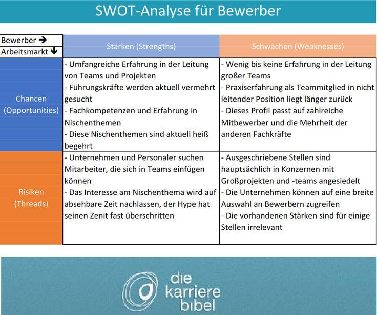SWOT Analyse für Bewerber via @Christian Müller   Karriere ...