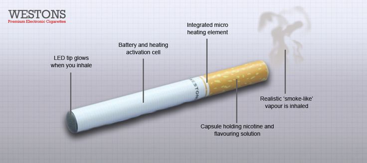 E-cigarettes by westonsglobal.com are more affordable electric cigarettes compared to tobacco cigarettes. We are the worldwide leading supplier of various models of Electronic Cigarettes. Come and shop online today from here.