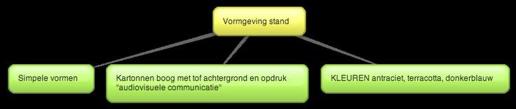 ROLMODELLEN. Vormgeving stand