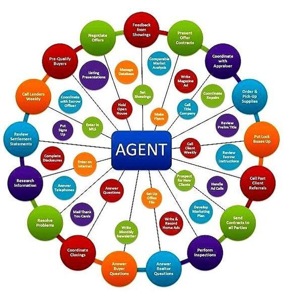 If you're buying or selling a home, why would you try and do it on your own? See all the reasons why you need a real estate agent: https://www.hallmarkabstractllc.com/why-you-need-a-real-estate-agent/