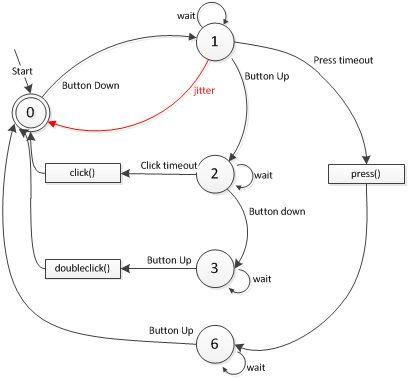 finite state machine arduino