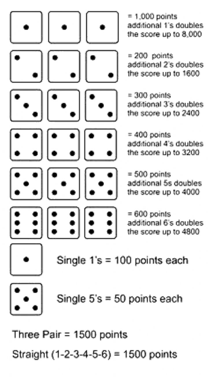 Ten Thousand Easy dice rolling game. A fun way for kids