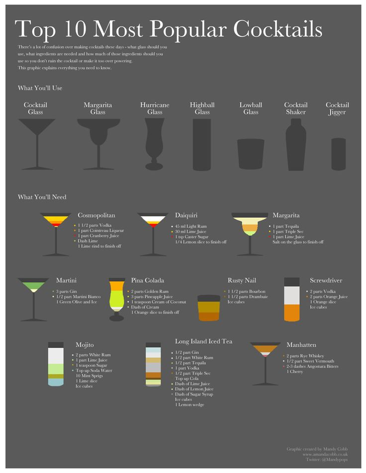 most popular cocktails top 10