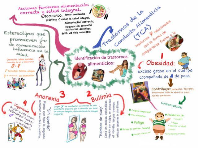prevencion de la anorexia bulimia y obesidad