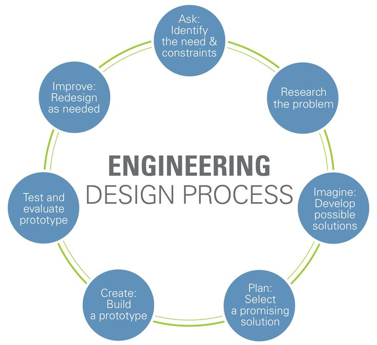 Best 25+ Engineering Design Process Ideas On Pinterest