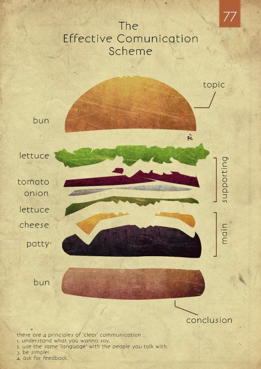 Effective communication burger https://www.flicklearning.com/courses/people-skills/listening-skills-training