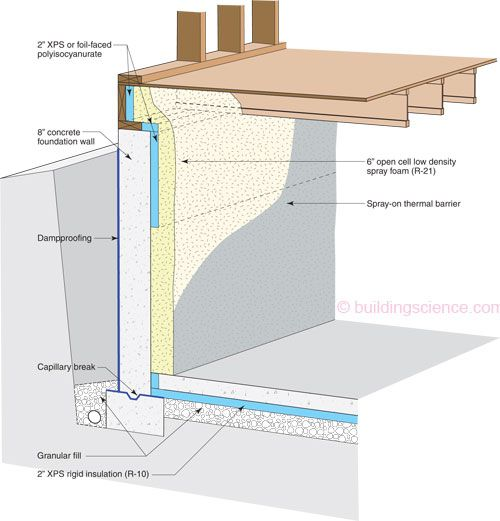 Open-cell spray foam is an air barrier, but is vapor permeable. The figure above shows the XPS insulation detail required at the above grade portion of the foundation wall for cold climate construction to minimize moisture condensation at the cold concrete in the winter months, and minimize inward driven vapor in the summer months.