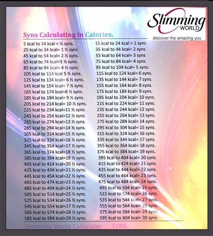 Converting calories to syns (slimming world)