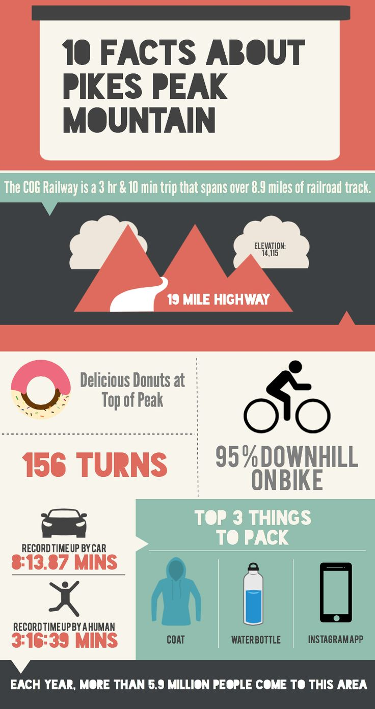 Top 10 AWESOME Facts about Pikes Peak Mountain
