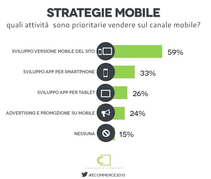 Strategie mobile -  E-commerce in Italia 2013 #ecommerce2013