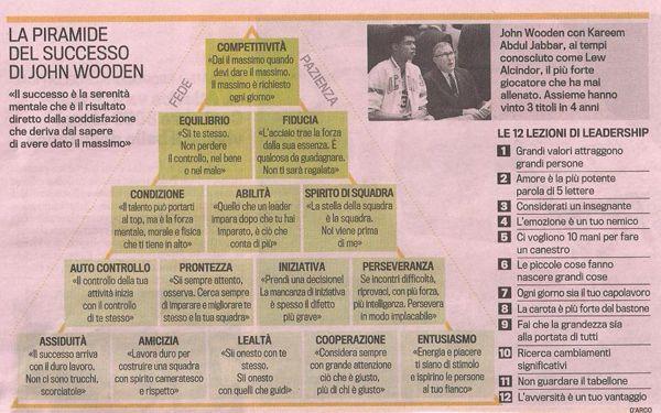 Bellarte Futsal - La piramide del successo di John Wooden