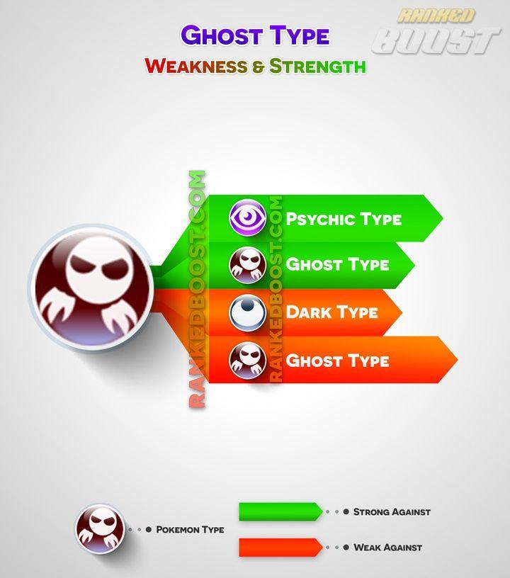 ghost-type pokemon-go type chart