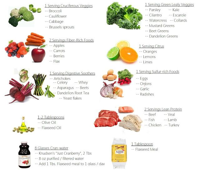 Detox. Good info on blog. Some of same foods on anit inflammatory Fat Flush Diet Plan | Insanely_Sara