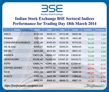 12 #Sectors #Industry related Index performance which are listed at #IndiaStockExchange #BSE #BombayStockExchange #Mumbai FMCG = Fast Moving Consumer Good Industry IT = Information Technology #CapitalGoods #Realty #Auto #healthcare #Power #Metal #FMCG #OilGas #ConsumerDurable #IT #Teck #Bankex