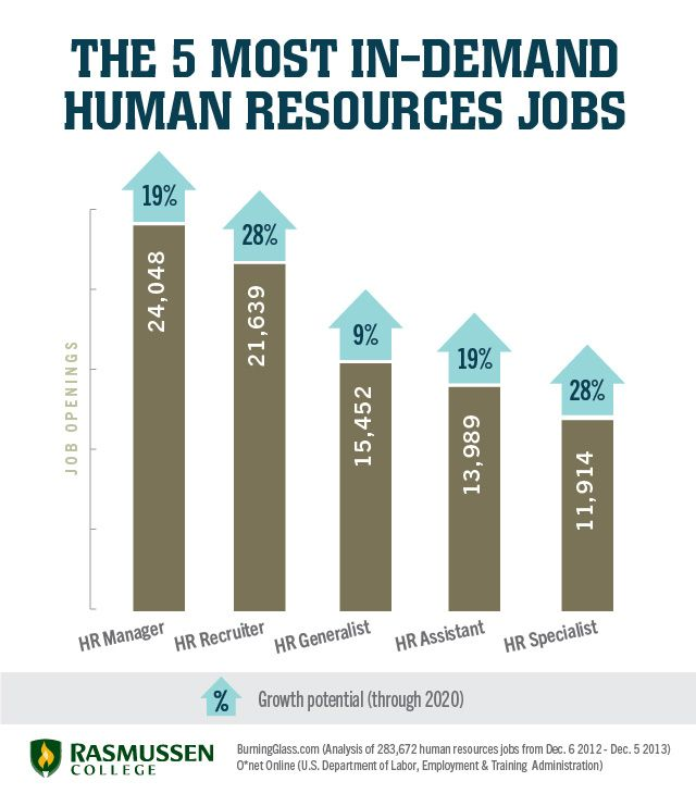 Thinking about a career in HR? Check out some possible job titles - human resource job description