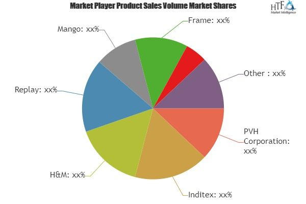 Denim Jeans Market A Comprehensive Study By Key Players H M