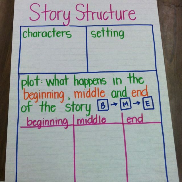 Story 1 - Because of Winn-Dixie - Story Structure Anchor Chart