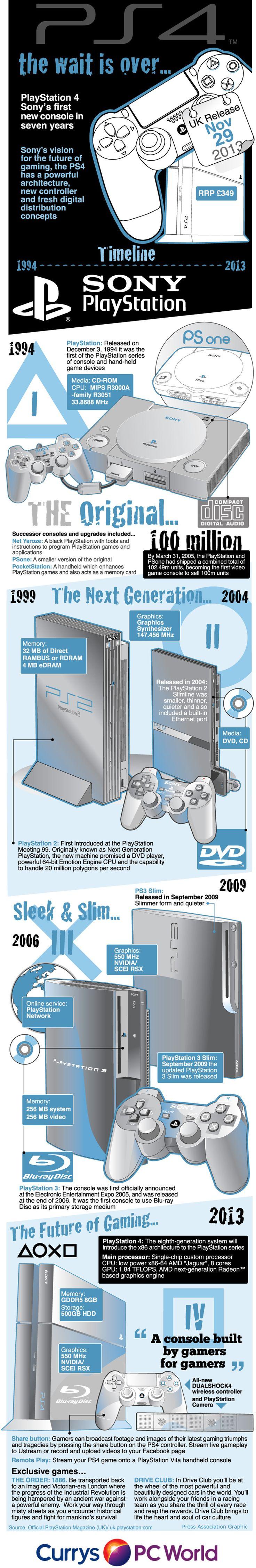 7 Best Sprzt Images On Pinterest Music Speakers Loudspeaker And Dali Jaket Motor Pria Rc660 Infographic The Evolution Of Playstation