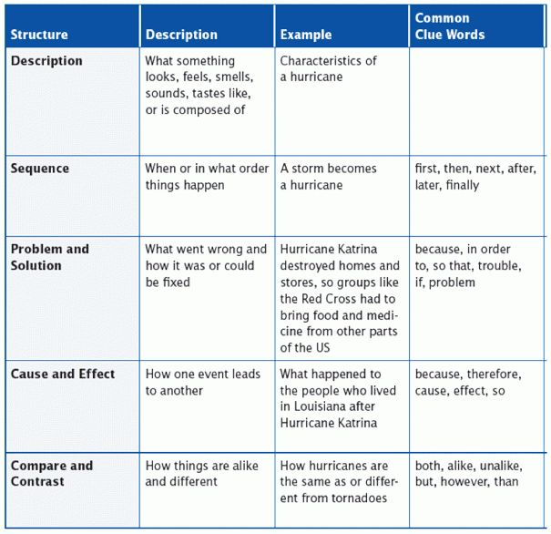 compare contrast essay clue words Writing and compare-and-contrast essays compare and contrast essay overview: students will learn about poetic interpretations of universal themes.