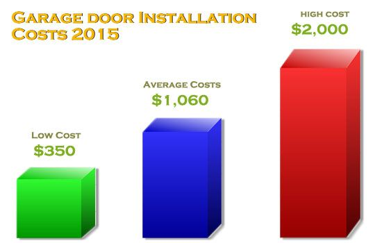 The average garage door replacement cost in $862, with the low cost being $646 and the high being 1,078. Data was pulled from HomeAdvisor Members.  http://www.ontrackgaragedoorservice.com/blog/how-much-does-garage-door-repair-replacement-cost-2015-pictures.htm