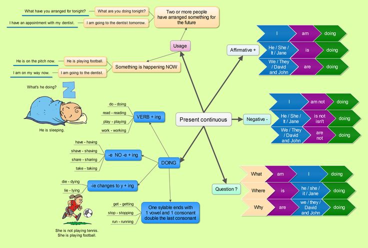 Present continuous tense mind map